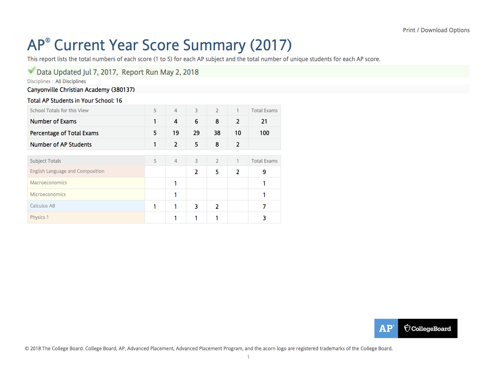 AP School Current Year Score Summary - 2017 - Canyonville